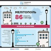 Fair of Citizens' Projects Held in Melitopol